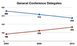 General Conference Delegates